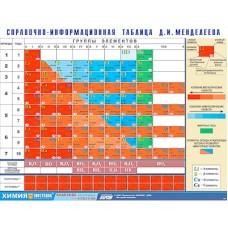 Справочно-информационная таблица Д. И. Менделеева (160х120)